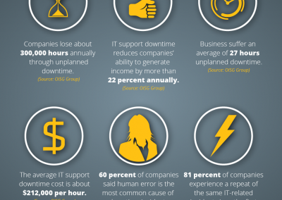 OffsiteDataSync, Inc. The Real Cost of Downtime Infographic
